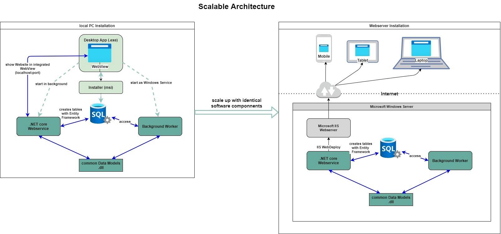 Skalierbare Softwarearchitektur